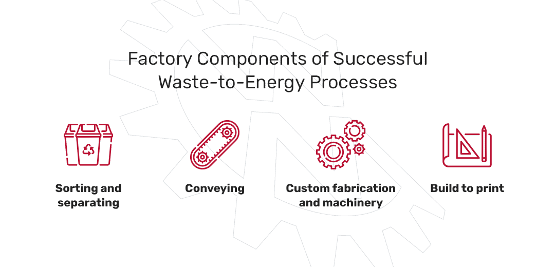 factory components of successful waste to energy processes